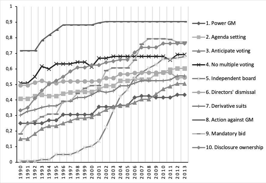 Figure 2: Shareholder Protection in 30 Countries, 1990-2013, Scores for Individual Variables.